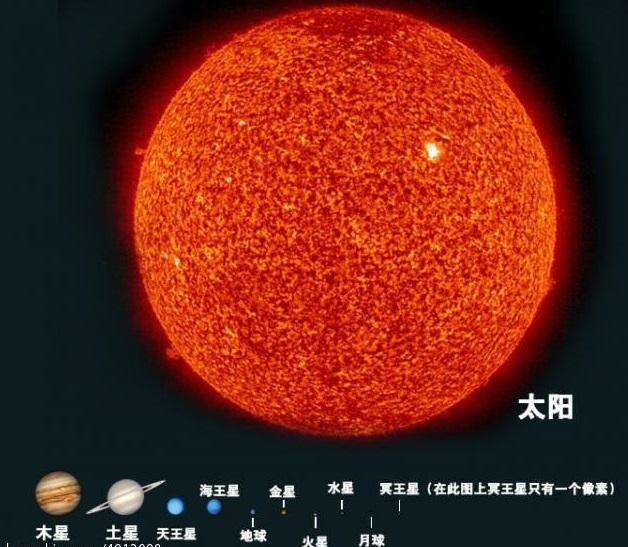 上图:太阳与各大行星的比例。科学家认为,太阳如果太大、太小、太年轻或太古老,都会对地球上的生命有致命影响。在银河系中,只有9%的类似太阳的恒星。