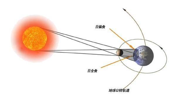 上图:日全食的形成示意图。太阳的直径是月球的400倍,太阳离地球的距离也是月球离地球距离的400倍,所以才能在地球上观测到日全食。如果没有日全食,人类就不可能研究太阳、验证相对论,也不可能发现恒星的能源来自核聚变,今天的科技水平就会面目全非。
