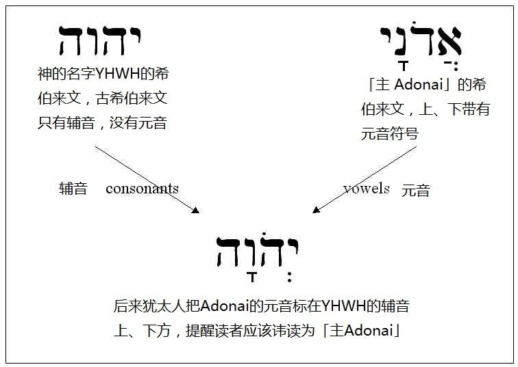 上图:「耶和华」读音的由来。四字神名(Tetragrammaton)原文是「יהוה,YHWH」。古代希伯来文没有元音字母,只有22个辅音,因此不能根据字母直接发音,和中文一样,每个字的读法都必须由老师教。四字神名只有大祭司每年赎罪日进入至圣所祷告时,才能直接读出来。平时犹太人在说话中用「主」(אֲדֹנָי,音Adonai)来代替。主后70年圣殿被毁,犹太祭司传统中断,四字神名的正确读法就渐渐失传。 希伯来文的元音符号通用之后,主后11世纪的犹太马所拉文本(Masoretic Text)将「אֲדֹנָי,Adonai」的元音符号标注在「יהוה,YHWH」上,变成「יְהֹוָה,YaHoWaH」,提示应读为「主 Adonai」。文艺复兴时代,欧洲人将「YaHoWaH」辅音、元音结合起来,读成了「耶和华 Yehowah」。近代圣经学者对照标示元音的古代希腊文的旧约译本,以及当时一些非犹太人对该词读音的描述,认为发音可能是「雅威 YaHWeH」。