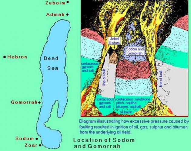 上图:所多玛和蛾摩拉毁灭的示意图。考古发现,「所多玛和蛾摩拉」可能毁于含沥青的土壤发生爆炸。在这种土壤中形成了石油与天然气的储存槽,后因油气压力过大或地震而引起爆炸,把石油抛向空中,然后石油一面燃烧一面落下,使二城遭受烈焰焚毁。直到现代,死海一带仍然弥漫着硫磺的味道。