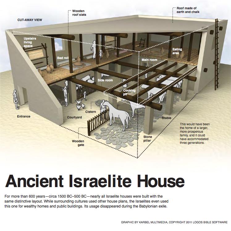 上图:被掳巴比伦之前以色列人的房子示意图。人们把扁平的垫子铺在地上当床,所以可以夸张地说泪水「把床榻漂起」(诗六6)。
