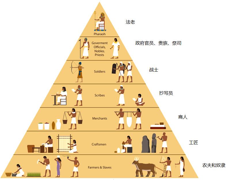 上图:古埃及社会的金字塔结构。人类的国家制度总是呈现这样的金字塔结构,由少数上层的人管理多数下层的人,而上层的人又被更少数的上层者统治。下层的劳动所得,一定会被许多的上层分走;而上层维持这样的金字塔结构,必然要付出许多代价。