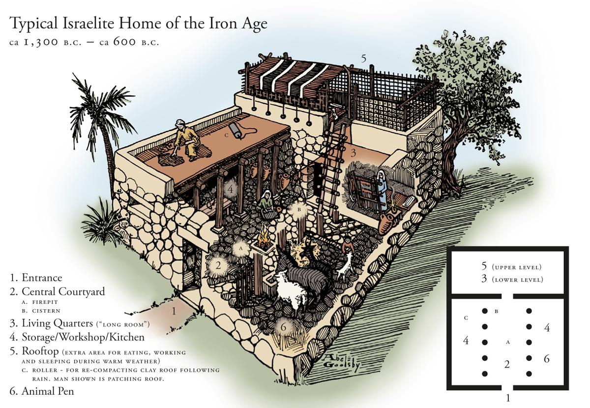 上图:主前1300-600年典型的以色列房子。1、入口;2、庭院(A. 火坑;B. 水箱);3、居住区;4、储藏室、工作间、厨房;5、屋顶(C. 用来刷屋顶的滚筒。雨季之后,屋顶需要重新用灰泥刷一遍。在温暖的天气可以用作额外的吃饭、工作、睡觉的场所);6、畜栏。