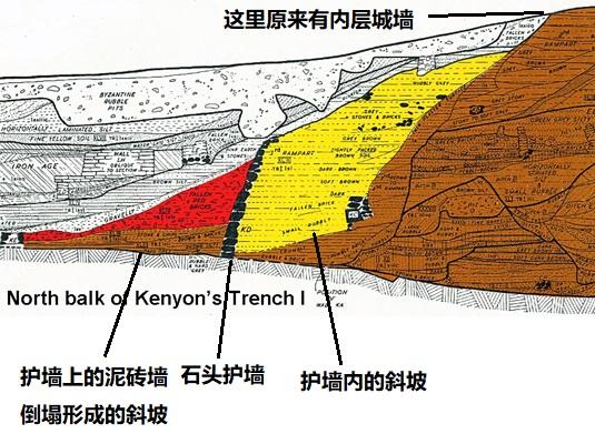 上图:1950年代,John Garstang请英国考古学家Kathleen Kenyon检查他的挖掘资料,并继续挖掘。上图是Kenyon所画的剖面图,黑色部分是4.5米高的外层石头护墙,被埋在废墟之下。黄色部分是护墙后面向上的斜坡,坡顶原来伫立着内层城墙。鲜红色部分是城墙向外倒下的红土砖所形成的斜坡,进攻者可以沿着斜坡「上去进城,各人往前直上」(书六20)。Kenyon也证实耶利哥废墟被大火彻底摧毁,但她认为耶利哥城在主前1550年被逃离埃及的喜克索人(Hyksos)或追击的埃及人摧毁的,所以约书亚进迦南时,耶利哥已经没有城墙了。可是她无法解释为什么逃到这里的喜克索人会摧毁城墙,也不能解释为什么会留下许多储藏谷物的陶罐,也找不到当时埃及军队在约旦河谷军事活动的记录。