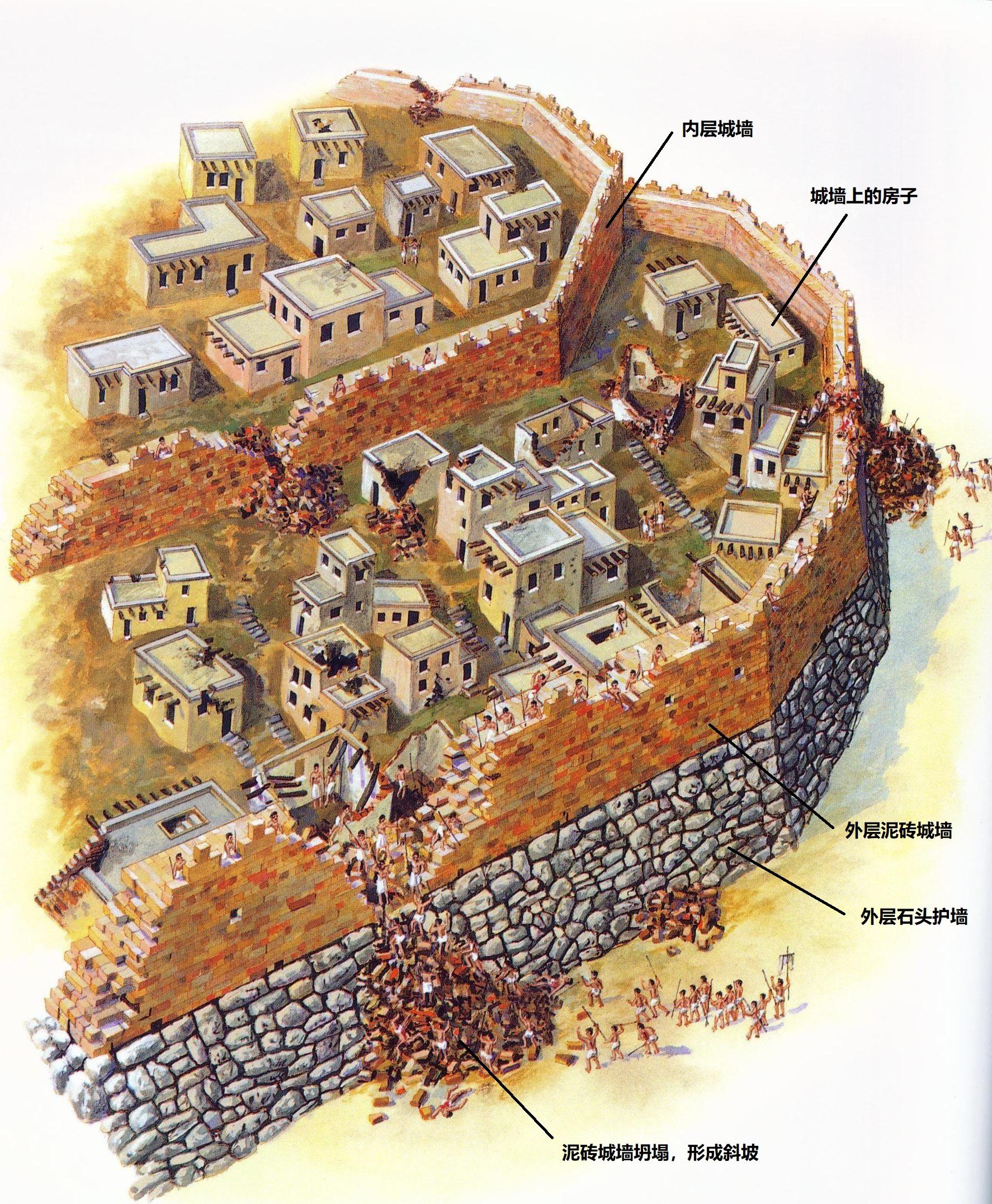 上图:根据以上照片所绘的复原图。耶利哥的城墙倒塌了,石头护墙和其上的泥砖墙裂开,倒下的泥砖堆成坡道,攻城者可以长驱直入。