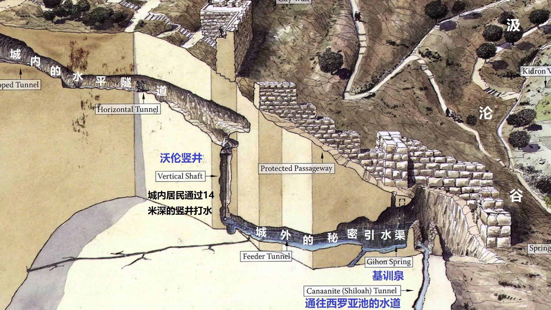 上图:从基训泉引水入城的沃伦竖井(Warren's Shaft)。1867年,英国工程师查尔斯·沃伦爵士(Charles Warren)发现有一条水渠从基训泉经过20米到达一个池子,池子上方有一个从岩石中开凿出来的14米竖井,城里的人可以在竖井的顶部用绳子放下容器,从下面的水池打水。另有一条水平隧道从这个竖井延伸约39米通入城内。耶布斯人遇到敌人进攻时,不能到城墙外面打水,就通过这条隧道取水。约押和手下很可能就是从这条隧道进城的。