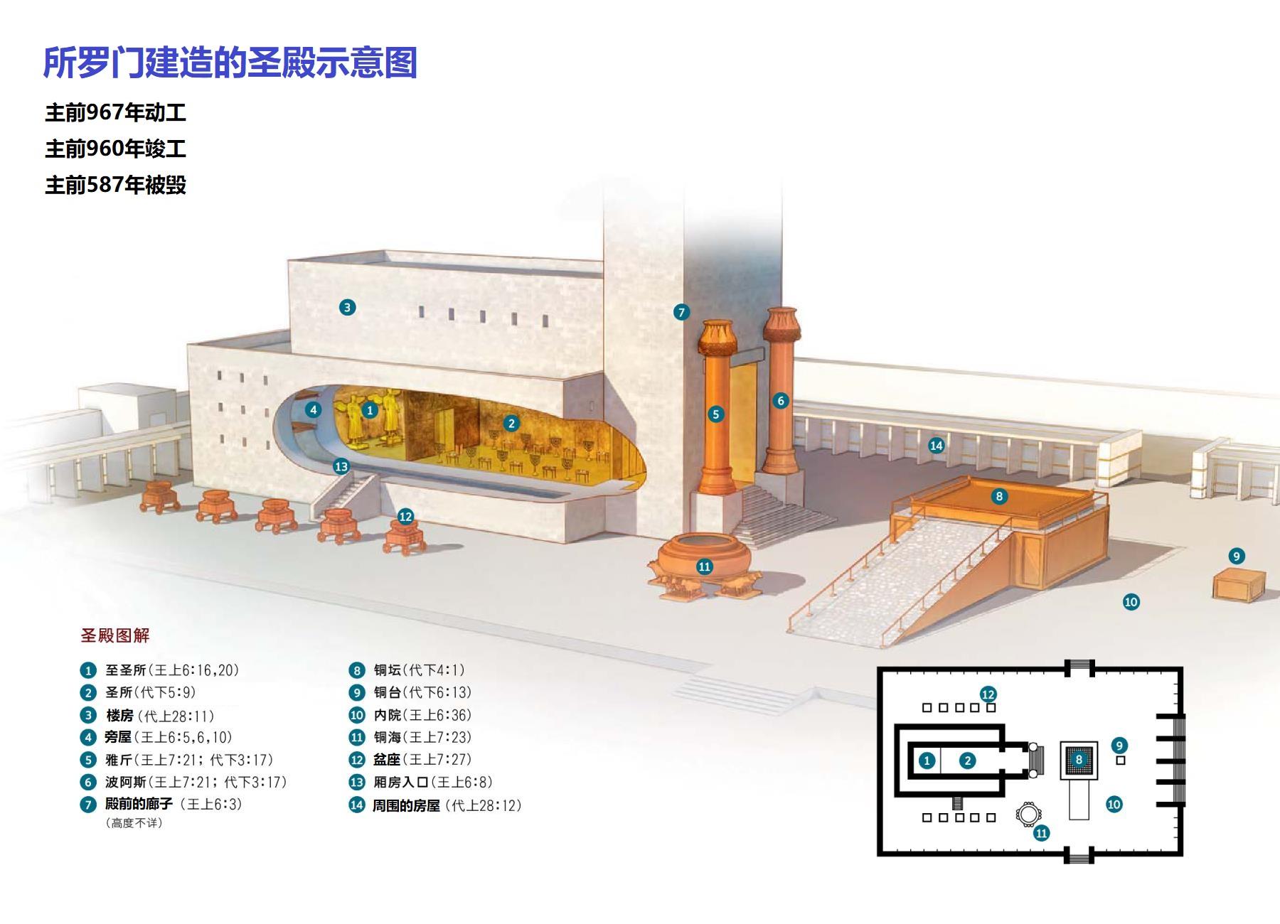上图:所罗门建造的圣殿示意图。
