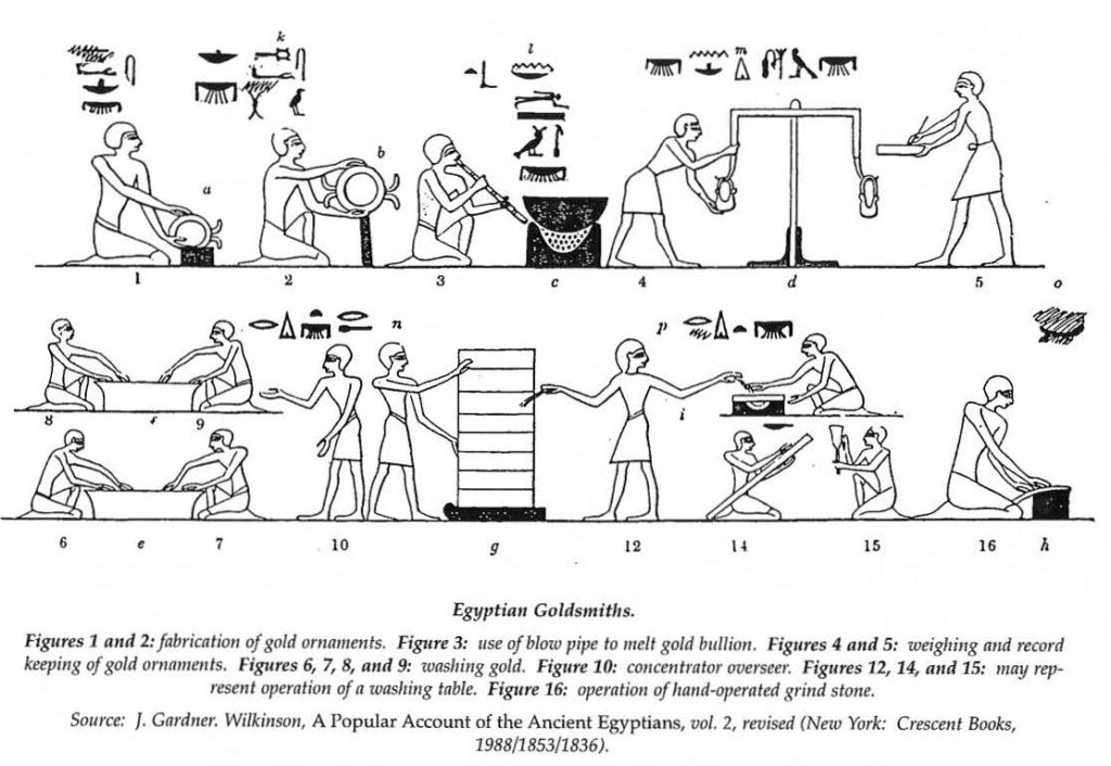 上图:主前2000年的古埃及壁画(tomb of Baqet III at Beni Hassan),描绘了金匠精炼黄金的过程。根据主前一世纪希腊《历史丛书》(Bibliotheca historica,by Diodorus Siculus)的记录,古埃及人把金矿中得到的天然金粉与盐、铅块、少量锡和大麦麸按比例混合,在用泥密封的炉子里连续加热五天,可以得到93%以上的黄金,而杂质变成了烟。