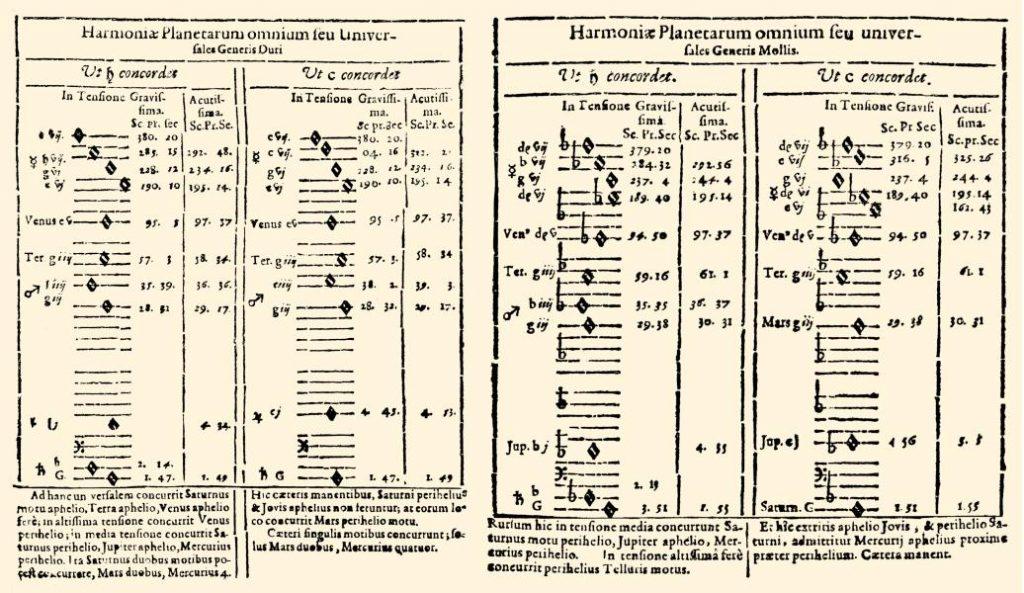 上图:开普勒(Johannes Kepler,1571-1630年)在1619年出版的《世界的和谐 Harmonices Mundi》一书中,用五线谱来表达开普勒第三定律。开普勒发现行星在轨道运动时,在最高和最低角速度之间有近似和谐的比例。例如:地球相对于太阳的角速度在近日点和远日点之间以一个半音改变(16:15),而金星则是25:24(升音),正如诗篇所说的:「日头月亮,你们要赞美祂!放光的星宿,你们都要赞美祂」(诗一百四十八3)。开普勒发现的行星运动三大定律,启发牛顿(1643-1727年)发现了万有引力定律。