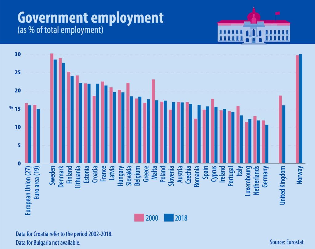 上图:2018年,欧盟各国公务员占总就业人口的16%。其中最高的是瑞典29%,丹麦28%,芬兰24%,最低的是德国11%。这些数字可以帮助理解欧洲人为什么越来越左、越来越支持大政府。