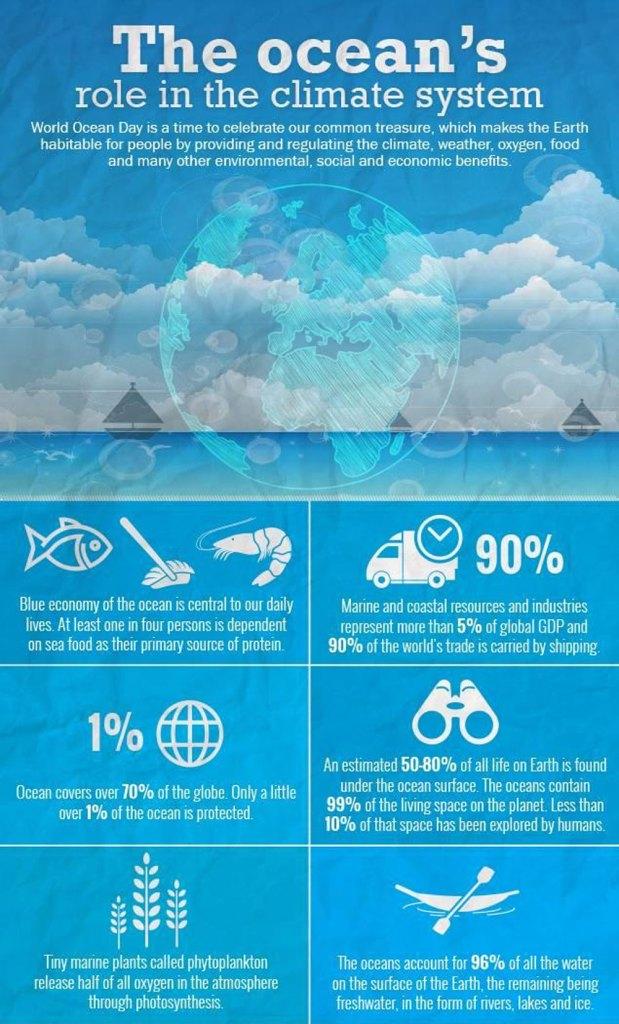 上图:世界海洋日的招贴画。根据联合国教育、科学及文化组织(UNESCO)的资料,今天90%的全球贸易倚靠海运。海洋覆盖了地球70%的面积,是地球气候的调节器,提供世界50%以上的氧气,储存的二氧化碳是大气中的50倍。因此,在新天新地里,「海也不再有了」(启二十一1),这是我们无法想象的事情。