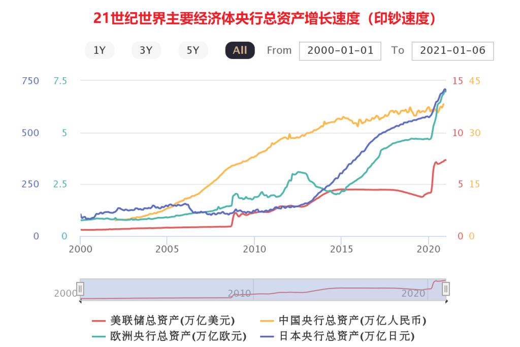 上图:21世纪世界主要经济体的央行总资产,也就是印钞的总量。各国2020年底的货币供应量与2000年初比较,美国是12倍,欧洲是9倍,日本是6倍,中国是8倍。这种增长并非由于生产力的提高和财富的增加,而是为了解决长期寅吃卯粮所积累的危机。因此,2008年金融危机和2020年新冠疫情,成为各国央行开动印钞机的主要时间点。这种利用人性贪欲的「大淫妇」(启十七1)经济模式已经维持不了多久,必将「在一时之间就成了荒场」(启十八19)。