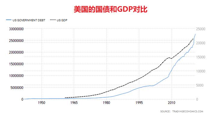 上图:美国联邦政府的债务规模和GDP对比。1974年的石油危机、2008年的金融危机、2020年的新冠疫情,是美国国债暴涨的三个重要转折点。每次暴涨之后,美国都是继续借新债还旧债,雪球越滚越大,直到2021财政年度国债规模超过了国内生产总值GDP。历史数据证明,美国已经彻底对欠债上瘾,所谓的经济繁荣只是假象。以后美国每年的国债都将超过GDP,根本不可能、也不打算在基督再来之前还清了。今天的世界经济体系,就是一个病入膏肓、无药可救的巴比伦大城,「必这样猛力地被扔下去,决不能再见了」(启十八21)。
