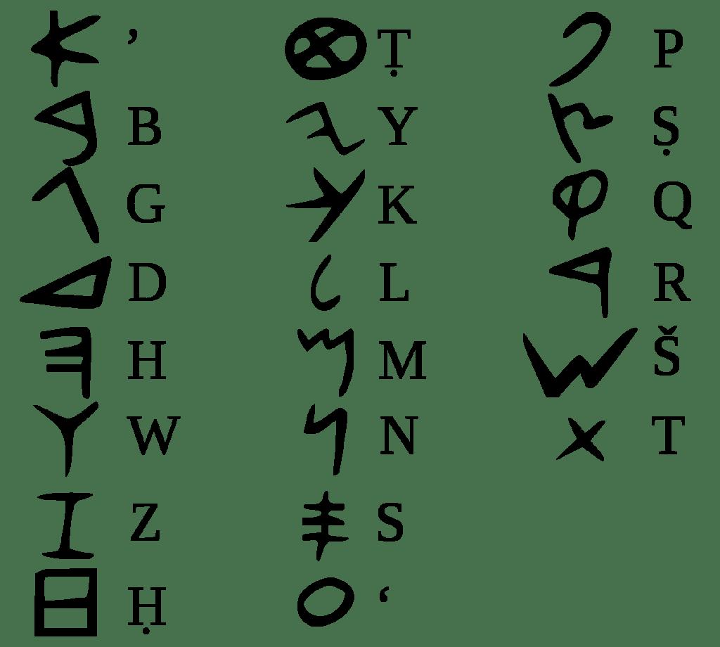 上图:腓尼基字母(Phoenician alphabet)是现代所有字母的祖先,希伯来字母、阿拉伯字母、希腊字母、拉丁字母都源于腓尼基字母。主前1000年左右,腓尼基人(北闪含语系)以原始迦南字母为基础,结合埃及的象形文字和苏美尔的楔形文字,设计出22个腓尼基字母,以牺牲文字的华丽外形来换取更高的书写效率。腓尼基字母和希伯来字母都是辅音音素文字(Abjad),没有代表元音的字母或符号,字的读音须由上下文推断。