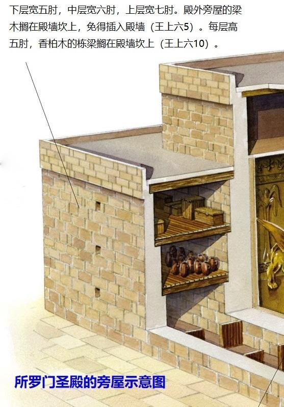 上图:所罗门圣殿的三层旁屋结构示意图。